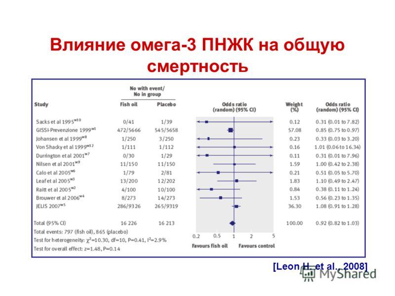 Влияние омега-3 ПНЖК на общую смертность [Leon H. et al., 2008]