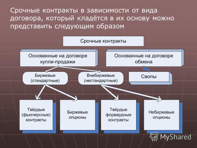 Срочные контракты в зависимости от вида договора, который кладётся в их основу можно представить следующим образом