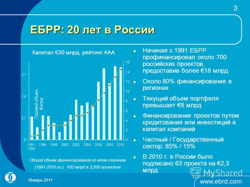 3 ЕБРР: 20 лет в России Начиная с 1991 ЕБРР профинансировал около 700 российских проектов, предоставив более 18 млрд Около 80% финансирования в регионах Текущий объем портфеля превышает 8 млрд Финансирование проектов путем кредитования или инвестиций