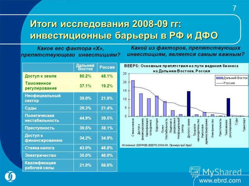 7 Итоги исследования 2008-09 гг: инвестиционные барьеры в РФ и ДФО Дальний Восток Россия Доступ к земле80.2%48.1% Таможенное регулирование 37.1%19.2% Неофициальный сектор 39.0%21.9% Суды29.3%21.4% Политическая нестабильность 44.9%39.5% Преступность39