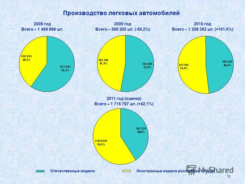11 Структура российского рынка автобусов по происхождению машин, включая микроавтобусы 2009 год Весь рынок – 36,67 тыс. ед. (- 45,8%) 2008 год Весь рынок – 67,65 тыс. ед. (100%) 2010 год Весь рынок – 51,59 тыс. ед. (+40,7%) Отечественные автомобили И