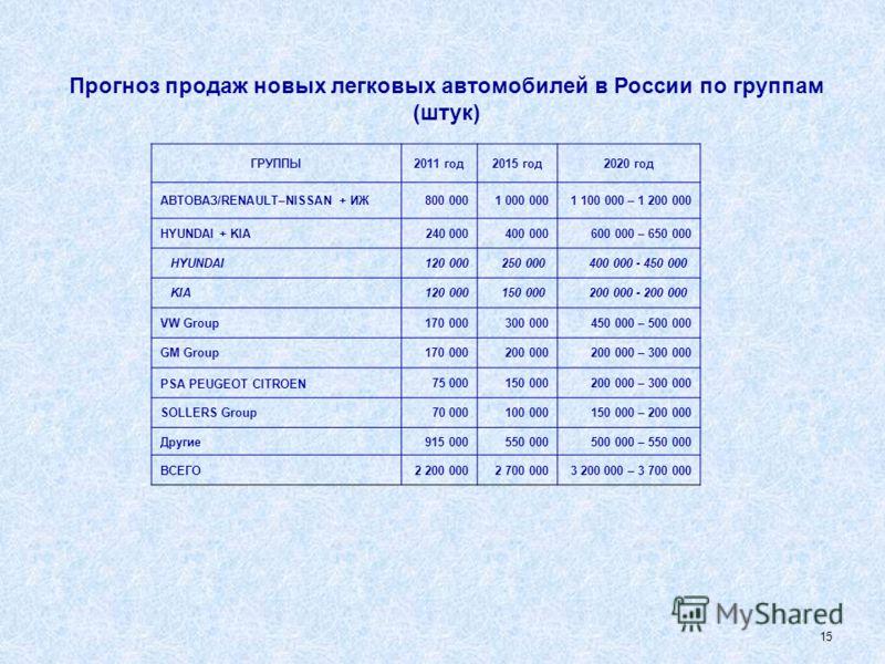 14 Производство автобусов, включая микроавтобусы 2009 год Всего – 34 875 шт. (-47,9%) 2008 год Всего – 67 011 шт. 2010 год Всего – 45 112 шт. (+29,4%) 2011 год (оценка) Всего – 36 481 шт. (-19,1%) Отечественные моделиИностранные модели российской сбо