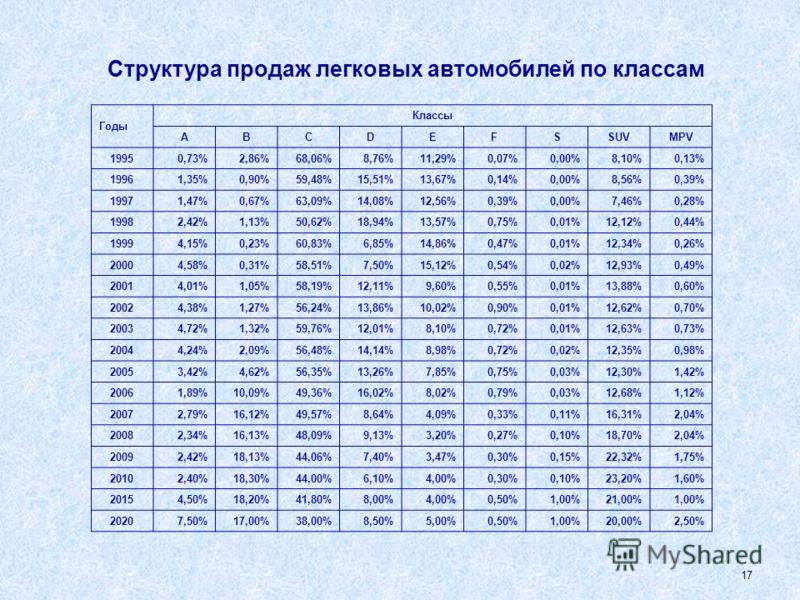16 Продажи новых легковых автомобилей в России по группам (штук) Группы2008 год2009 год2010 год 2011 январь-июнь 2011 год оценка АВТОВАЗ - RENAULT - NISSAN (как одна группа с сент. 2010) 884 593490 625697 901428 441800 000 АВТОВАЗ622 182349 490517 14