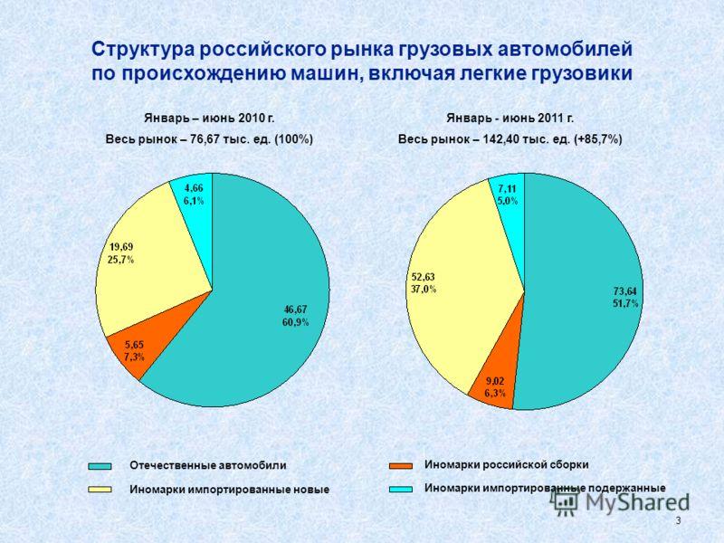 2 Структура российского рынка легковых автомобилей по происхождению машин Январь - июнь 2011 г. Весь рынок – 1 182,1 тыс. ед. (+56,3%) Январь – июнь 2010 г. Весь рынок – 756,1 тыс. ед. (100%) Отечественные автомобили Иномарки импортированные новые Ин