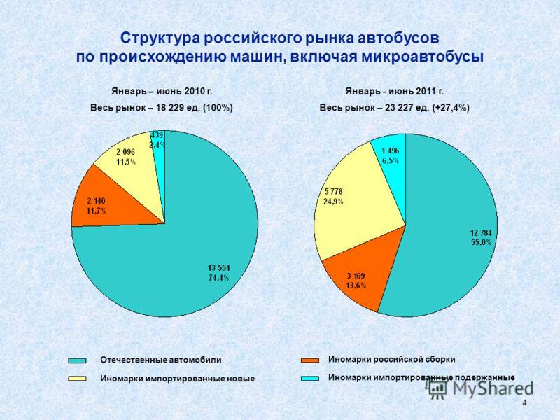 3 Структура российского рынка грузовых автомобилей по происхождению машин, включая легкие грузовики Январь - июнь 2011 г. Весь рынок – 142,40 тыс. ед. (+85,7%) Январь – июнь 2010 г. Весь рынок – 76,67 тыс. ед. (100%) Отечественные автомобили Иномарки