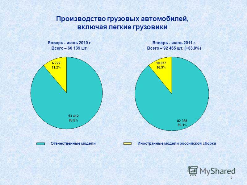 5 Производство легковых автомобилей Январь - июнь 2011 г. Всего – 816 863 шт. (+68,6%) Январь - июнь 2010 г. Всего – 484 583 шт. (100%) Отечественные моделиИностранные модели российской сборки