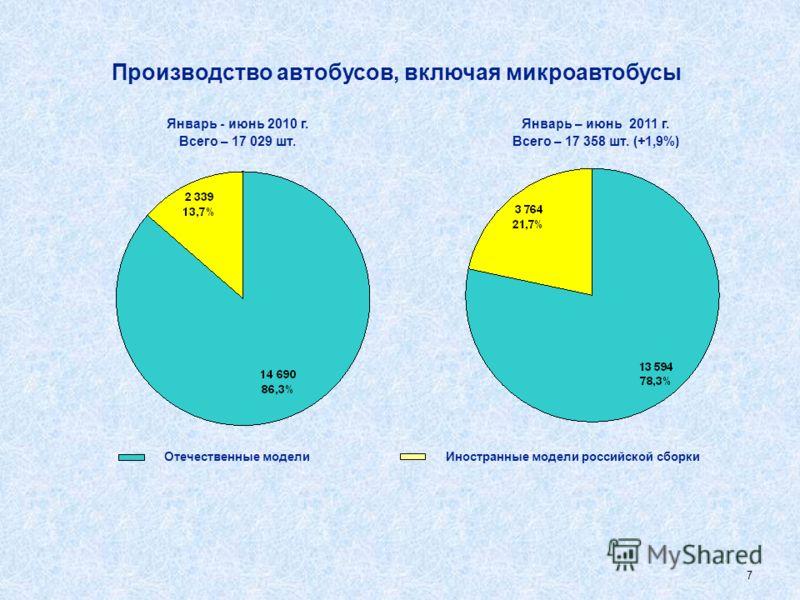 6 Производство грузовых автомобилей, включая легкие грузовики Январь - июнь 2011 г. Всего – 92 465 шт. (+53,8%) Январь - июнь 2010 г. Всего – 60 139 шт. Отечественные моделиИностранные модели российской сборки