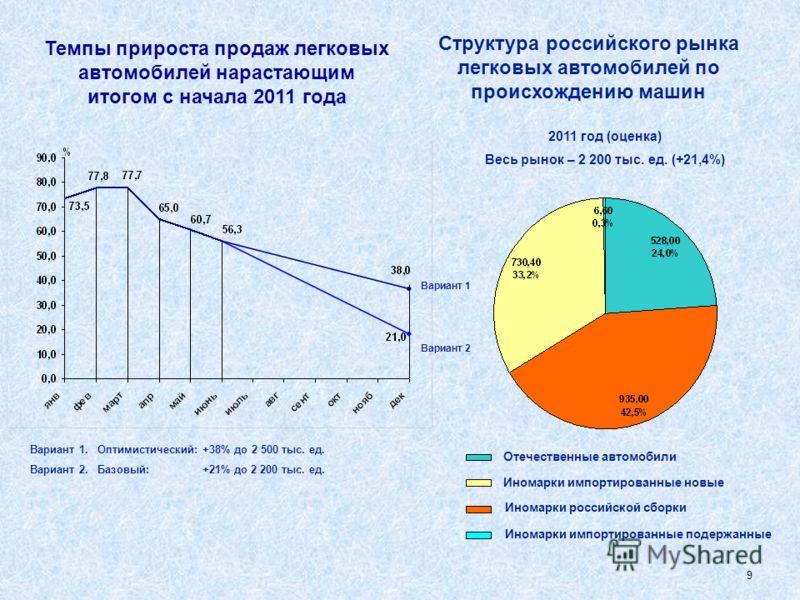 8 Структура российского рынка легковых автомобилей по происхождению машин 2009 год Весь рынок – 1402,5 тыс. ед. (- 55,1%) 2008 год Весь рынок – 3121,5 тыс. ед. (100%) 2010 год Весь рынок – 1812,5 тыс. ед. (+29,2%) Отечественные автомобили Иномарки им