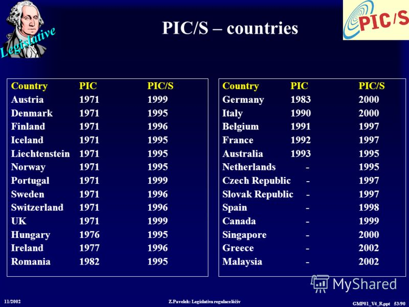 Legislative 11/2002 Z.Pavelek: Legislativa regulace léčiv GMP01_V4_R.ppt 53/90 PIC/S – countries CountryPICPIC/S Austria19711999 Denmark19711995 Finland19711996 Iceland19711995 Liechtenstein19711995 Norway19711995 Portugal19711999 Sweden19711996 Swit
