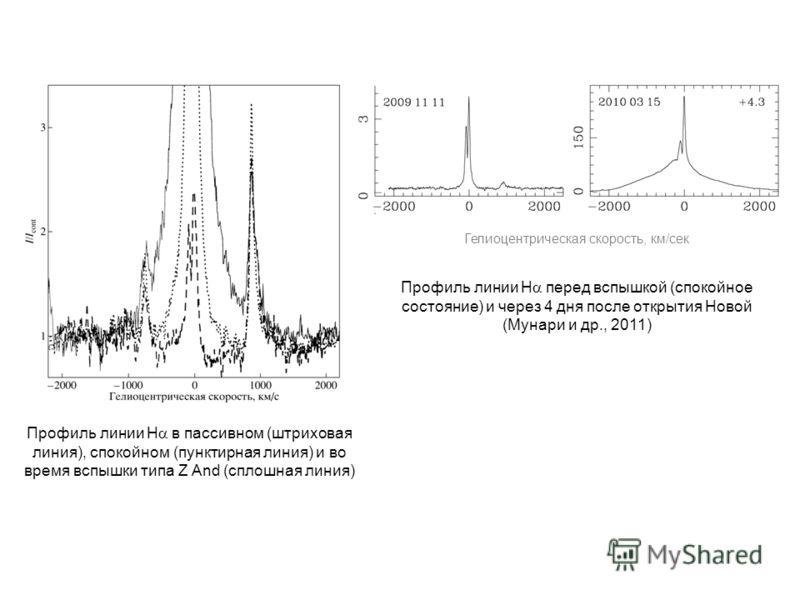 Профиль линии H перед вспышкой (спокойное состояние) и через 4 дня после открытия Новой (Мунари и др., 2011) Гелиоцентрическая скорость, км/сек Профиль линии H в пассивном (штриховая линия), спокойном (пунктирная линия) и во время вспышки типа Z And