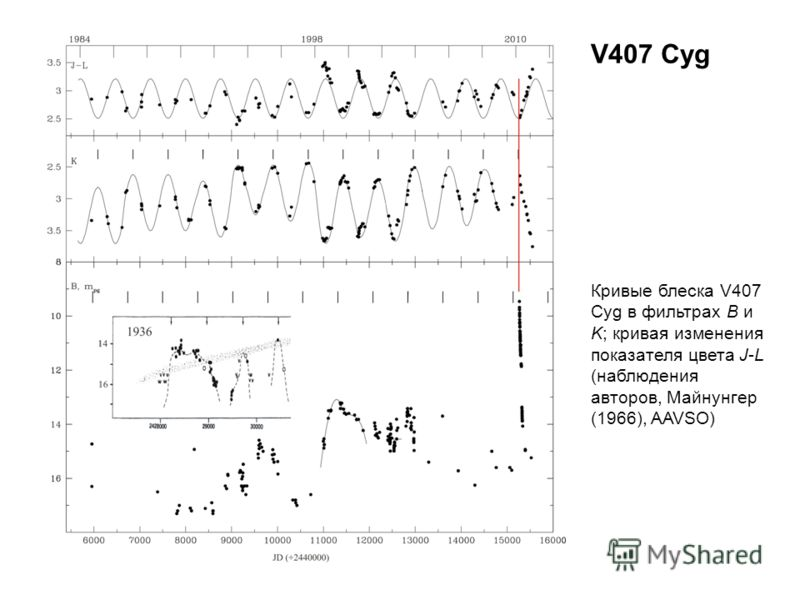 V407 Cyg Кривые блеска V407 Cyg в фильтрах B и K; кривая изменения показателя цвета J-L (наблюдения авторов, Майнунгер (1966), AAVSO)