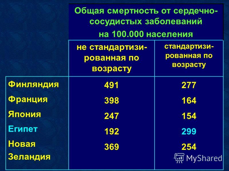 Общая смертность от сердечно- сосудистых заболеваний на 100.000 населения не стандартизи- рованная по возрасту стандартизи- рованная по возрасту Финляндия Франция Япония Египет Новая Зеландия 491 398 247 192 369 277 164 154 299 254