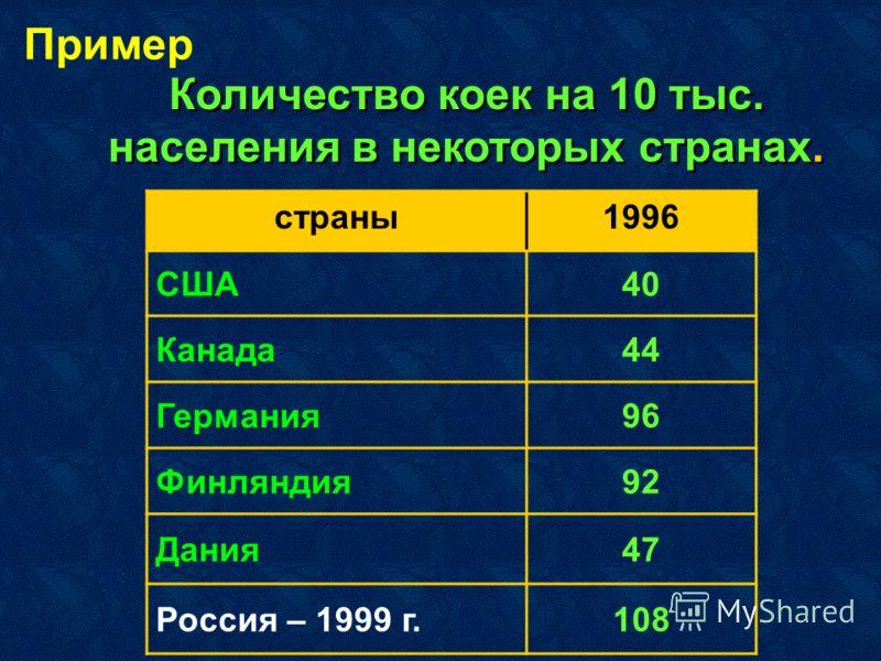Количество коек на 10 тыс. населения в некоторых странах. страны1996 США40 Канада44 Германия96 Финляндия92 Дания47 Россия – 1999 г.108 Пример