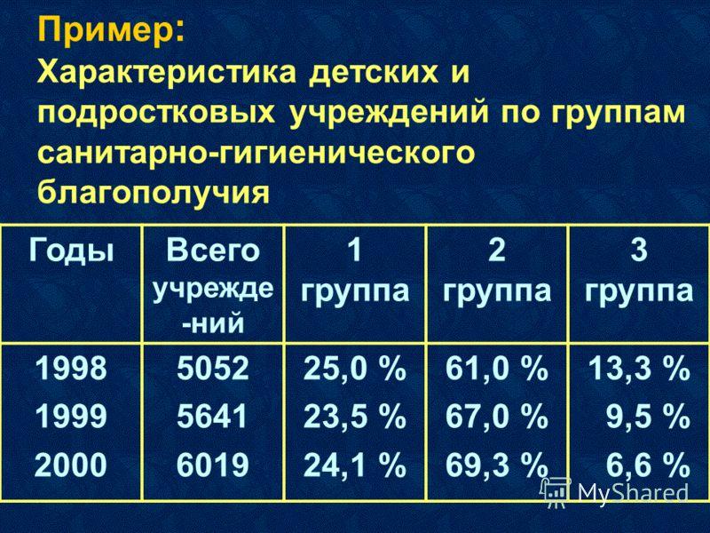 Пример : Характеристика детских и подростковых учреждений по группам санитарно-гигиенического благополучия ГодыВсего учрежде -ний 1 группа 2 группа 3 группа 1998 1999 2000 5052 5641 6019 25,0 % 23,5 % 24,1 % 61,0 % 67,0 % 69,3 % 13,3 % 9,5 % 6,6 %