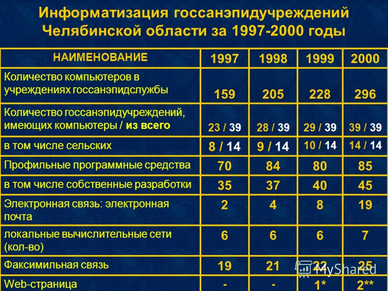 Информатизация госсанэпидучреждений Челябинской области за 1997-2000 годы НАИМЕНОВАНИЕ 1997199819992000 Количество компьютеров в учреждениях госсанэпидслужбы 159205228296 Количество госсанэпидучреждений, имеющих компьютеры / из всего 23 / 3928 / 3929