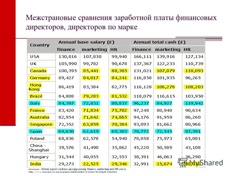 Межстрановые сравнения заработной платы финансовых директоров, директоров по марке