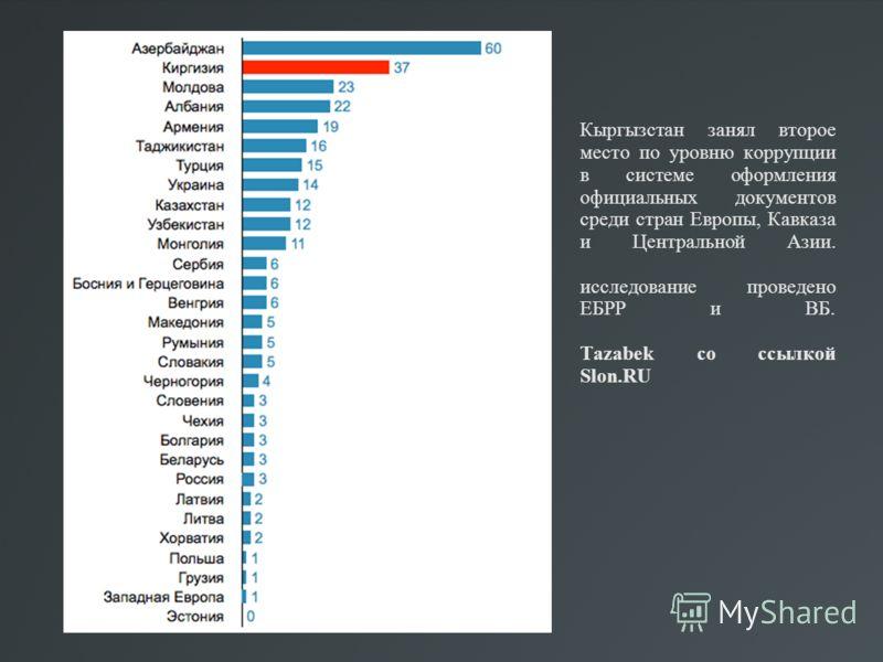 Кыргызстан занял второе место по уровню коррупции в системе оформления официальных документов среди стран Европы, Кавказа и Центральной Азии. исследование проведено ЕБРР и ВБ. Tazabek со ссылкой Slon.RU