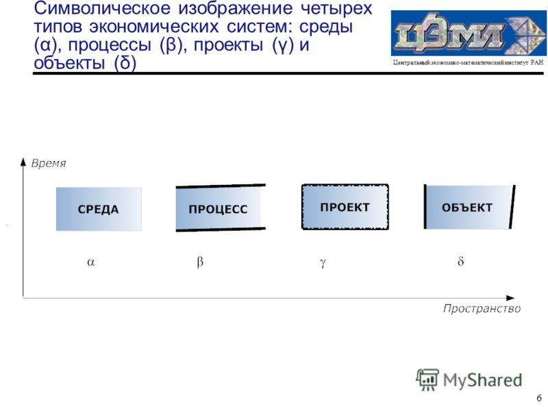 Центральный экономико-математический институт РАН 6 Символическое изображение четырех типов экономических систем: среды (α), процессы (β), проекты (γ) и объекты (δ).