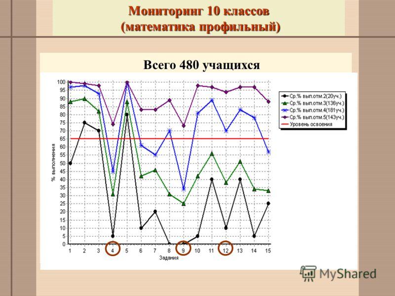 Мониторинг 10 классов (математика профильный) (математика профильный) Всего 480 учащихся
