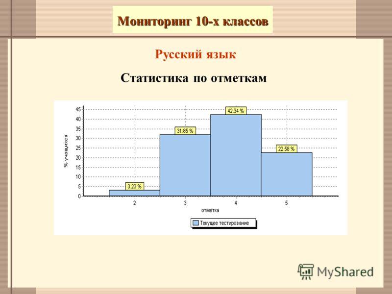 Русский язык Статистика по отметкам Мониторинг 10-х классов