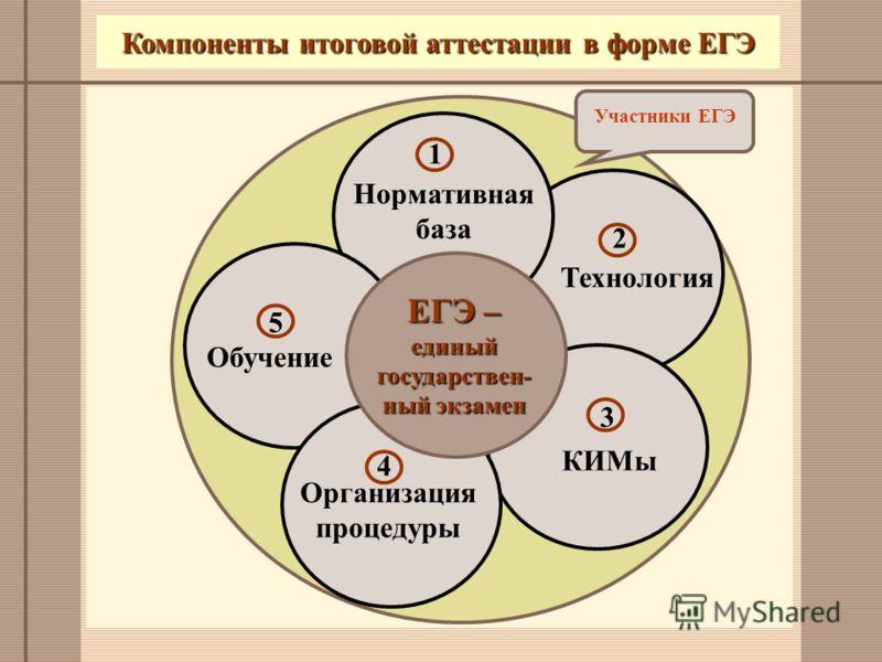 Технология КИМы Нормативная база Компоненты итоговой аттестации в форме ЕГЭ ЕГЭ – единый государствен- ный экзамен Организация процедуры Участники ЕГЭ Обучение 1 2 3 4 5