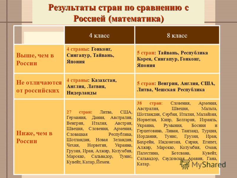 Результаты стран по сравнению с Россией (математика) 4 класс8 класс Выше, чем в России 4 страны: Гонконг, Сингапур, Тайвань, Япония 5 стран: Тайвань, Республика Корея, Сингапур, Гонконг, Япония Не отличаются от российских 4 страны: Казахстан, Англия,