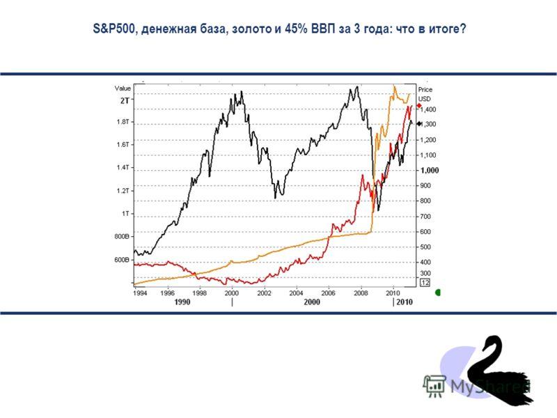 2012 2011 2010 2009 Н.Кащеев, Сбербанк РФ. Март 2011 г. Дж.М.Кейнс и черные лебеди