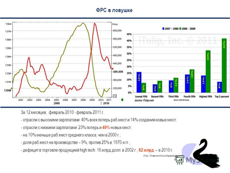 Конец кредитного суперцикла: увеличение долга больше не ведет к росту ВВП Источник: http://economicedge.blogspot.com/2010/03/most-important-chart-of-century.html