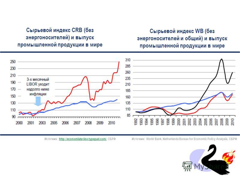 «..Развивающиеся экономики, которые инициировали ранее рост спроса на импорт с Запада, находятся в фазе перегрева…» Источник: Reuters, СБРФ