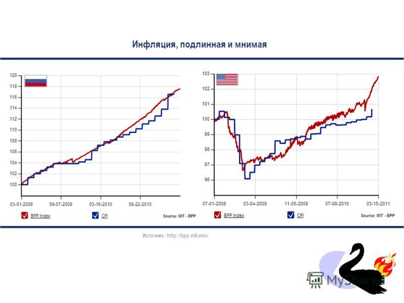 Сырьевой индекс СRB (без энергоносителей) и выпуск промышленной продукции в мире Источник: http://economistsview.typepad.com/, СБРФhttp://economistsview.typepad.com/Источник: World Bank, Netherlands Bureau for Economic Policy Analysis, СБРФ Сырьевой
