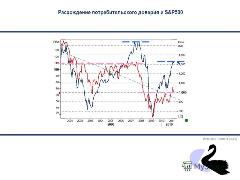 Политика ФРС (в указанные периоды короткие ставки доходности уходят ниже инфляции, которая показана серым ) …и политика ЕЦБ («догматичный» ЕЦБ никогда не опускает свою главную ставку ниже инфляции) Источник: Reuters, СБРФ