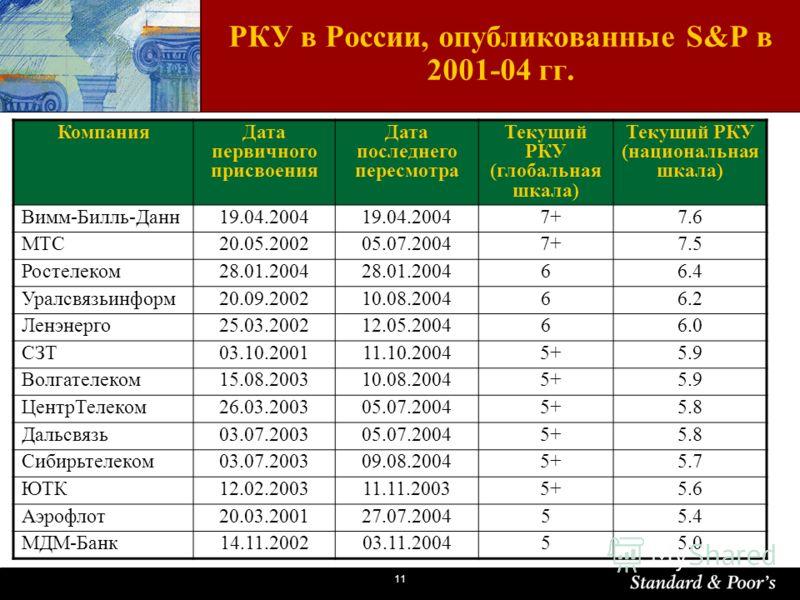 11 РКУ в России, опубликованные S&P в 2001-04 гг. КомпанияДата первичного присвоения Дата последнего пересмотра Текущий РКУ (глобальная шкала) Текущий РКУ (национальная шкала) Вимм-Билль-Данн19.04.2004 7+7.6 МТС20.05.200205.07.2004 7+7.5 Ростелеком28