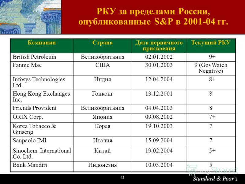 12 РКУ за пределами России, опубликованные S&P в 2001-04 гг. КомпанияСтранаДата первичного присвоения Текущий РКУ British PetroleumВеликобритания02.01.2002 9+ Fannie MaeСША30.01.20039 (GovWatch Negative) Infosys Technologies Ltd. Индия12.04.2004 8+ H