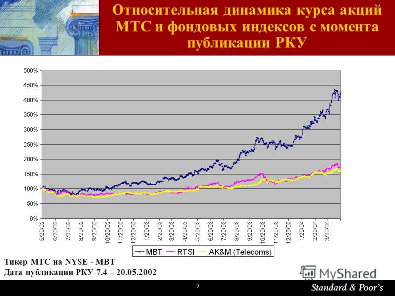 9 Относительная динамика курса акций МТС и фондовых индексов с момента публикации РКУ Тикер МТС на NYSE - MBT Дата публикации РКУ-7.4 – 20.05.2002