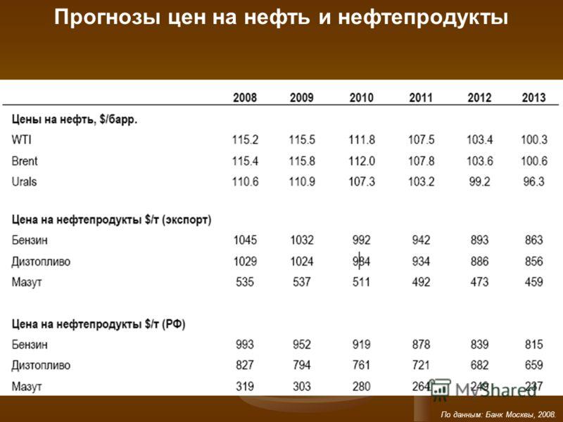 Прогнозы цен на нефть и нефтепродукты По данным: Банк Москвы, 2008.