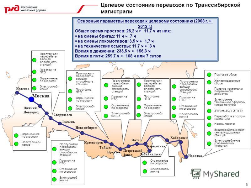 Целевое состояние перевозок по Транссибирской магистрали 8 Основные параметры перехода к целевому состоянию (2008 г. 2012 г.) Общее время простоев: 26,2 ч 11,7 ч из них: на смены бригад: 11 ч 7 ч на смены локомотивов: 3,5 ч 1,7 ч на технические осмот