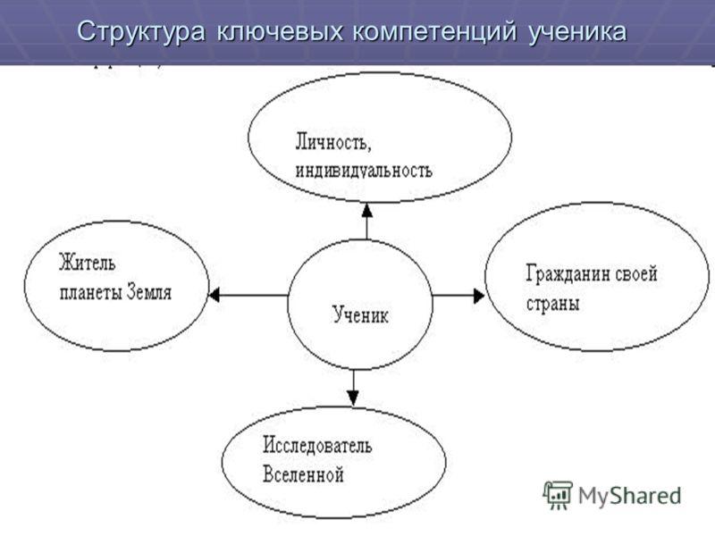 Структура ключевых компетенций ученика