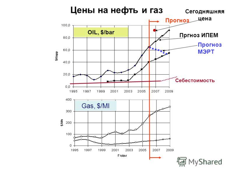 Цены на нефть и газ OIL, $/bar Gas, $/Мl Прогноз Себестоимость Прогноз МЭРТ Сегодняшняя цена Пргноз ИПЕМ
