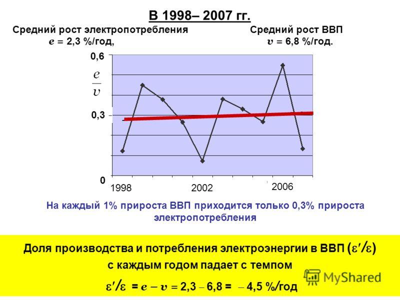 В 1998– 2007 гг. Cредний рост электропотребления Cредний рост ВВП e = 2,3 %/год, v = 6,8 %/год. На каждый 1% прироста ВВП приходится только 0,3% прироста электропотребления Доля производства и потребления электроэнергии в ВВП ( / ) с каждым годом пад