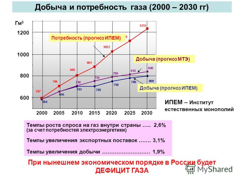 Добыча и потребность газа (2000 – 2030 гг) Гм 3 1200 1000 800 600 2000 2005 2010 2015 2020 2025 2030 Темпы роста спроса на газ внутри страны ….. 2,6% (за счет потребностей электроэнергетики) Темпы увеличения экспортных поставок ……. 3,1% Темпы увеличе