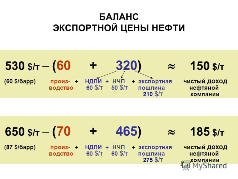 БАЛАНС ЭКСПОРТНОЙ ЦЕНЫ НЕФТИ 530 $/т (60 + 320) 150 $/т (60 $/барр) произ- + НДПИ + НЧП + экспортная чистый доход водство 60 $/т 50 $/т пошлина нефтяной 210 $/т компании 650 $/т (70 + 465) 185 $/т (87 $/барр) произ- + НДПИ + НЧП + экспортная чистый д