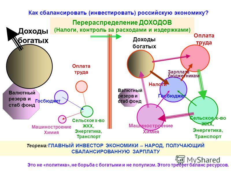 Как сбалансировать (инвестировать) российскую экономику? Это не «политика», не борьба с богатыми и не популизм. Этого требует баланс ресурсов. Теорема: ГЛАВНЫЙ ИНВЕСТОР ЭКОНОМИКИ – НАРОД, ПОЛУЧАЮЩИЙ СБАЛАНСИРОВАННУЮ ЗАРПЛАТУ Перераспределение ДОХОДОВ