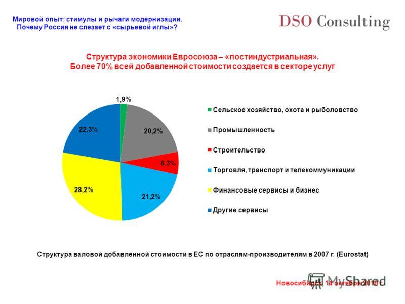 Мировой опыт: стимулы и рычаги модернизации. Почему Россия не слезает с «сырьевой иглы»? Новосибирск, 14 октября 2010 г. Структура экономики Евросоюза – «постиндустриальная». Более 70% всей добавленной стоимости создается в секторе услуг Структура ва