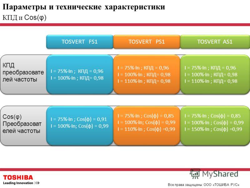Параметры и технические характеристики Все права защищены ООО «ТОШИБА РУС» КПД и Cos(φ) TOSVERT FS1 TOSVERT PS1 TOSVERT AS1 КПД преобразовате лей частоты I = 75%In ; КПД = 0,96 I = 100%In ; КПД= 0,98 I = 75%In ; КПД = 0,96 I = 100%In ; КПД= 0,98 I =