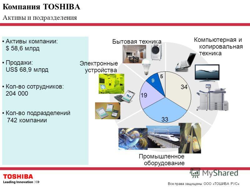 Компания TOSHIBA Все права защищены ООО «ТОШИБА РУС» Активы и подразделения 34 33 19 Активы компании: $ 58,6 млрд Продажи: US$ 68,9 млрд Кол-во сотрудников: 204 000 Кол-во подразделений 742 компании Электронные устройства Промышленное оборудование Бы
