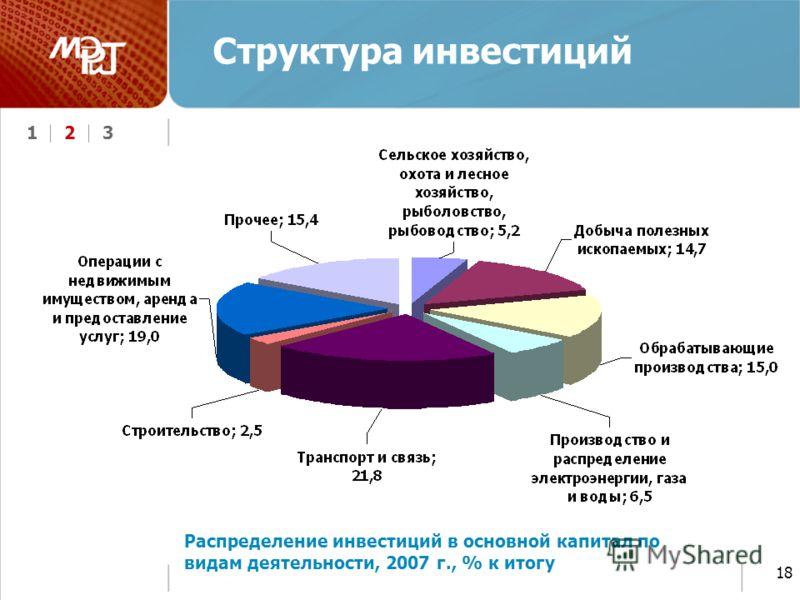 123 18 Структура инвестиций Распределение инвестиций в основной капитал по видам деятельности, 2007 г., % к итогу
