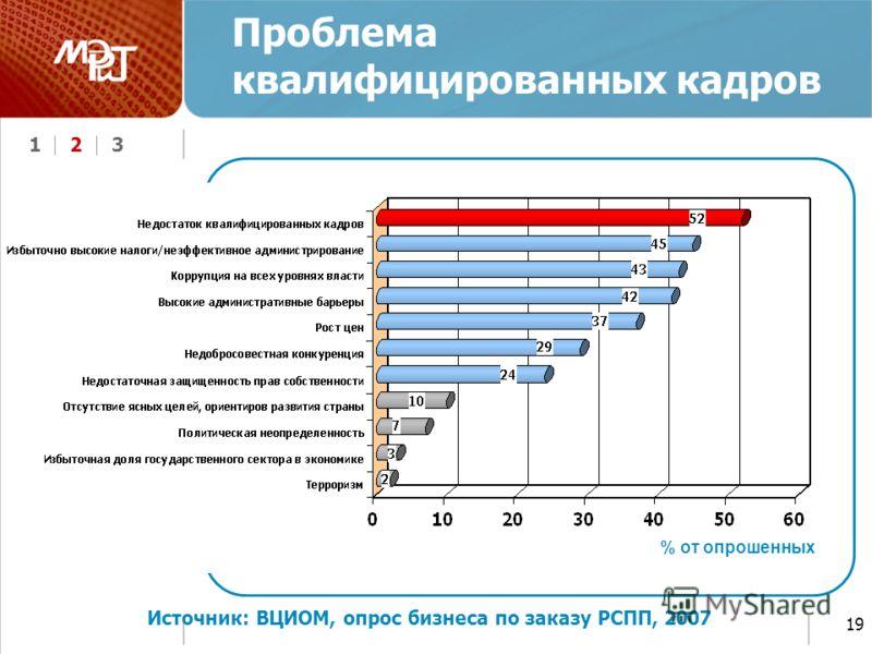 123 19 Проблема квалифицированных кадров Источник: ВЦИОМ, опрос бизнеса по заказу РСПП, 2007 % от опрошенных