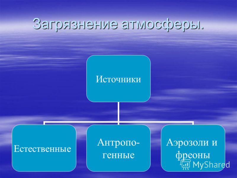 Загрязнение атмосферы. Источники Естественные Антропо- генные Аэрозоли и фреоны