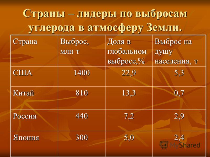 Страны – лидеры по выбросам углерода в атмосферу Земли. Страна Выброс, млн т Доля в глобальном выбросе,% Выброс на душу населения, т США140022,95,3 Китай81013,30,7 Россия4407,22,9 Япония3005,02,4