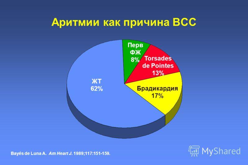 Аритмии как причина ВСС ЖТ 62% Брадикардия 17% Torsades de Pointes 13% Перв ФЖ 8% Bayés de Luna A. Am Heart J. 1989;117:151-159.
